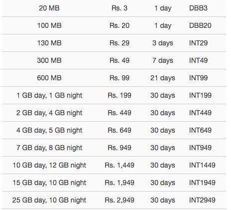 Los paquetes de datos, con su duración y sus precios, para Dialog