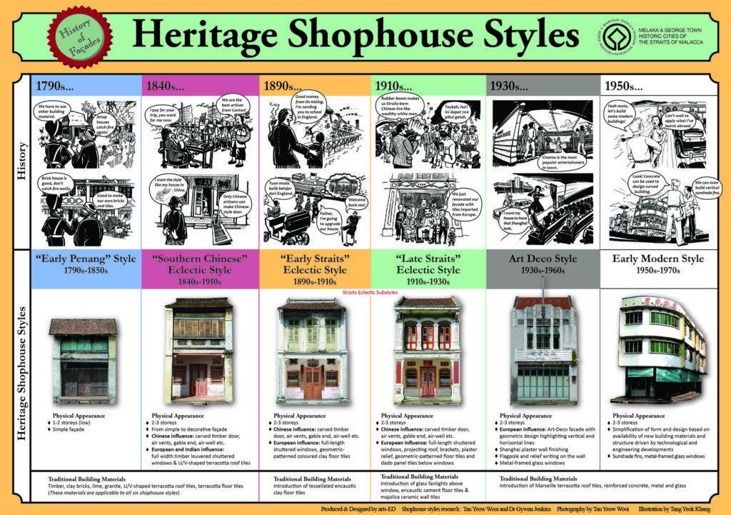 Estilos de shophouses en George Town (Penang)